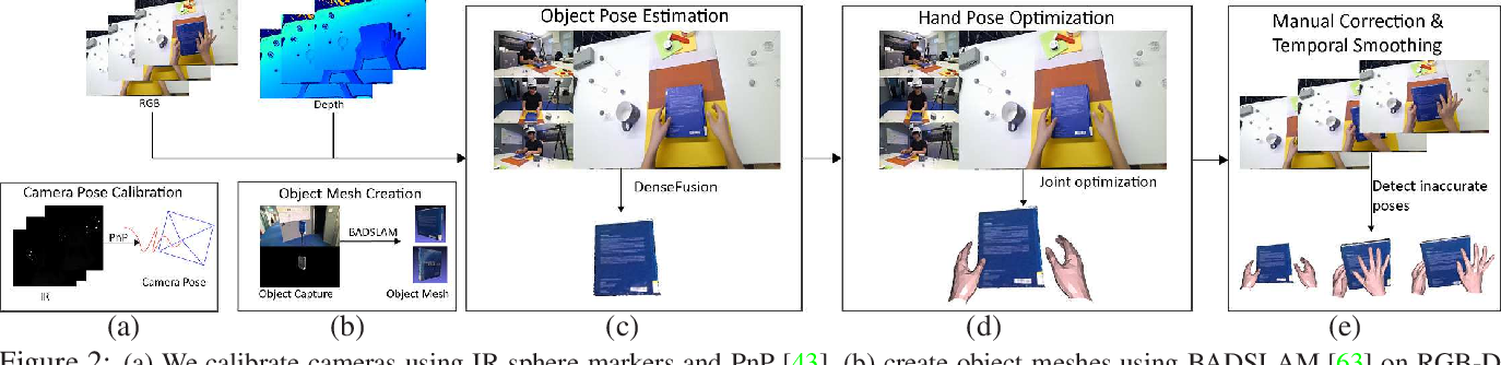 Figure 3 for H2O: Two Hands Manipulating Objects for First Person Interaction Recognition