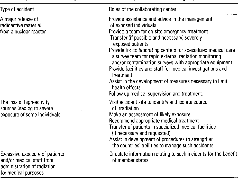 Table 1. Major roles of collaborating centers within REMPAN in possible radiation emergency situations.