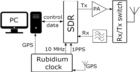 Figure 1 for Multi-Link Vehicular Wireless Channel Modelling: Impact of Large Obstructing Vehicles