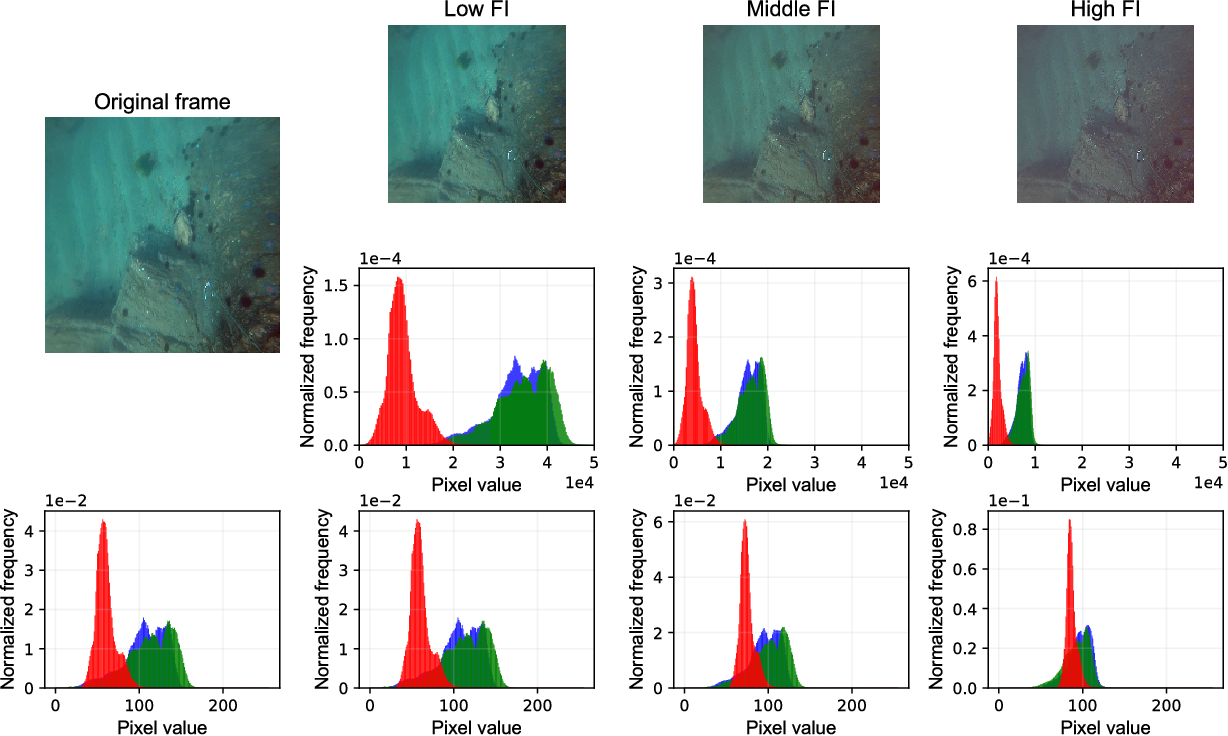 Figure 2 for Towards Quality Advancement of Underwater Machine Vision with Generative Adversarial Networks