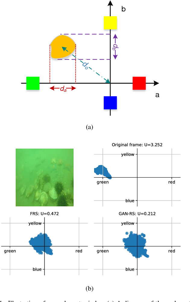 Figure 4 for Towards Quality Advancement of Underwater Machine Vision with Generative Adversarial Networks