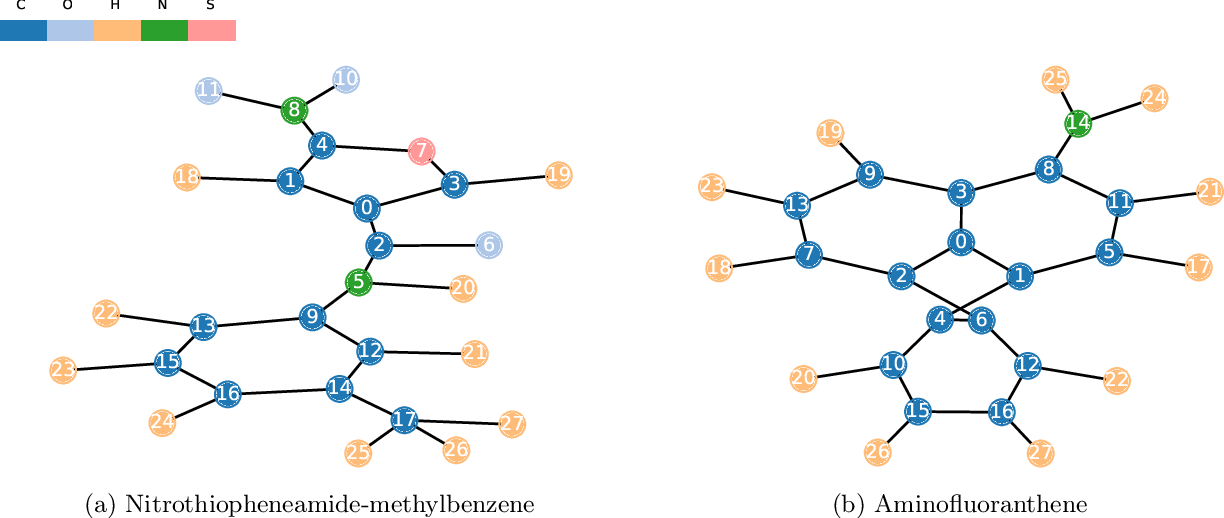 Figure 2 for GraphiT: Encoding Graph Structure in Transformers