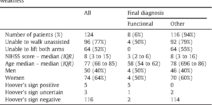Table 1 from Hoover's sign for the diagnosis of functional