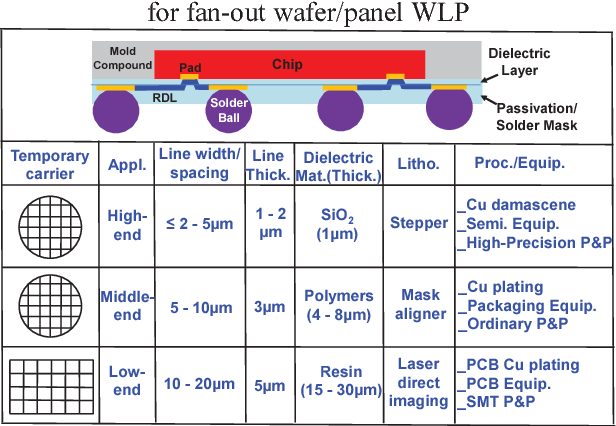 Figure 13 from Patent issues of embedded fan-out wafer/panel level