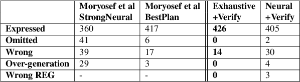 Figure 2 for Improving Quality and Efficiency in Plan-based Neural Data-to-Text Generation