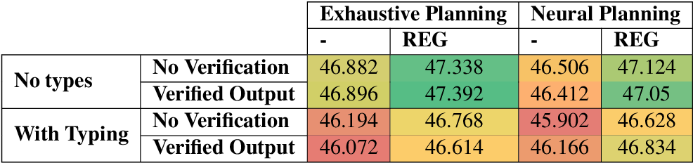Figure 4 for Improving Quality and Efficiency in Plan-based Neural Data-to-Text Generation