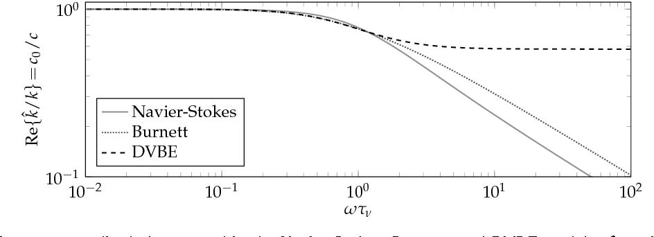 Sound Propagation Propertiesof theDiscrete-Velocity