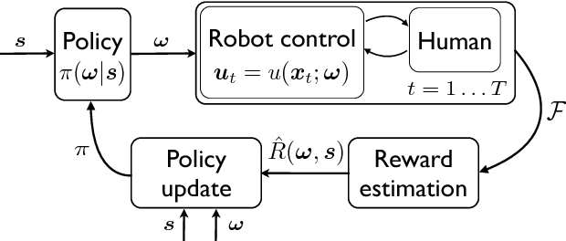 Figure 3 for Learning Dynamic Robot-to-Human Object Handover from Human Feedback