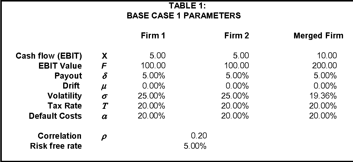 On purely financial synergies and the optimal scope of the firm table 1 ccuart Choice Image
