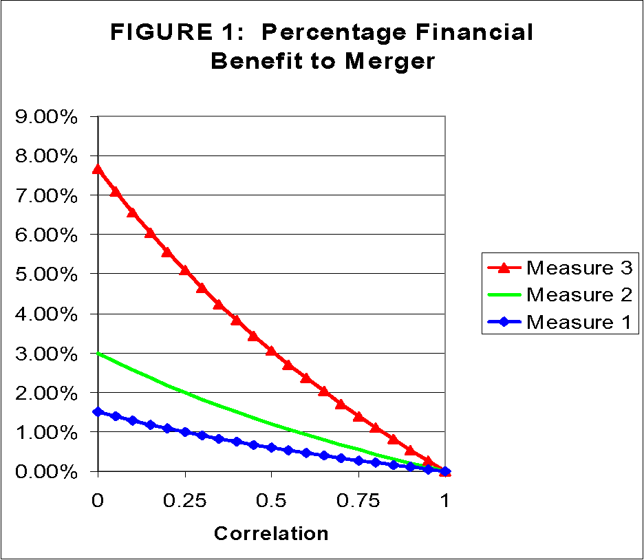 On purely financial synergies and the optimal scope of the firm figure 1 ccuart Gallery