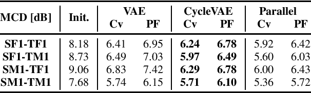 Figure 2 for Non-Parallel Voice Conversion with Cyclic Variational Autoencoder