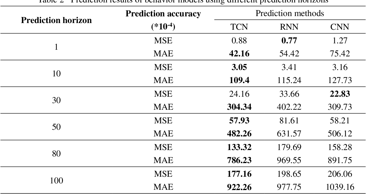 Figure 4 for A Lane-Changing Prediction Method Based on Temporal Convolution Network