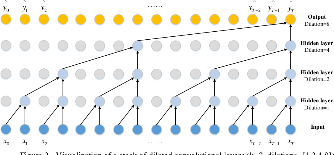 Figure 3 for A Lane-Changing Prediction Method Based on Temporal Convolution Network
