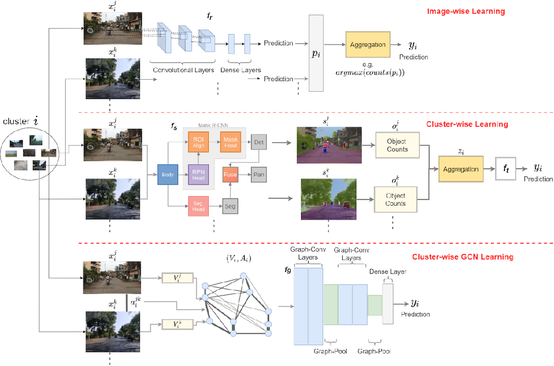 Figure 3 for Predicting Livelihood Indicators from Crowdsourced Street Level Images