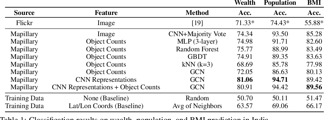 Figure 2 for Predicting Livelihood Indicators from Crowdsourced Street Level Images