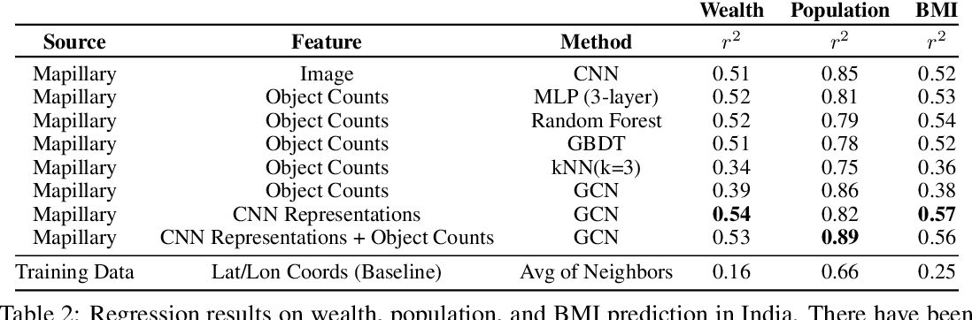 Figure 4 for Predicting Livelihood Indicators from Crowdsourced Street Level Images