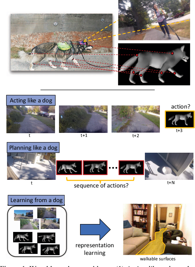 Figure 1 for Who Let The Dogs Out? Modeling Dog Behavior From Visual Data