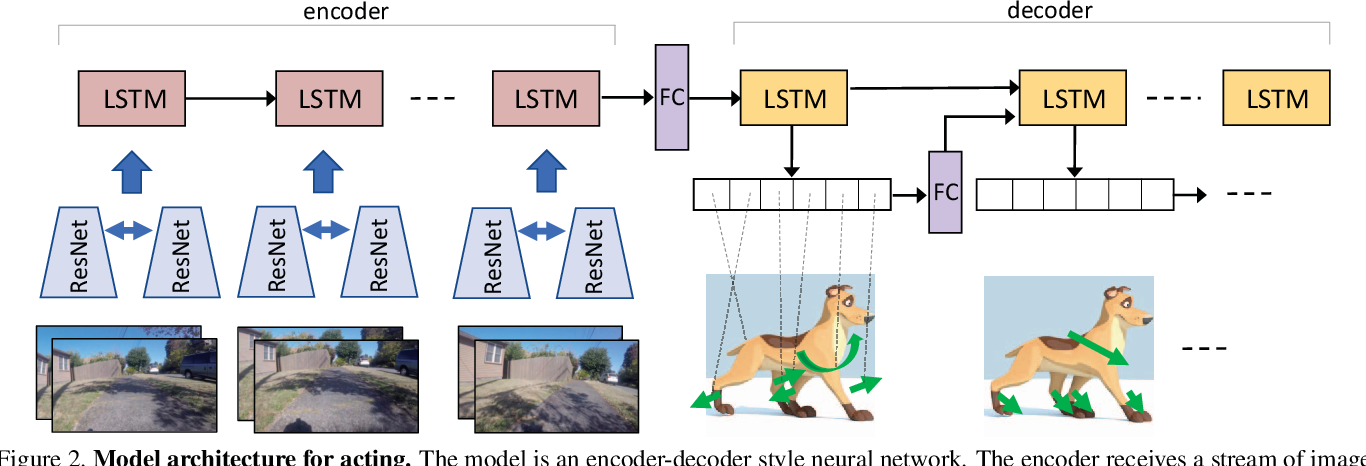 Figure 3 for Who Let The Dogs Out? Modeling Dog Behavior From Visual Data