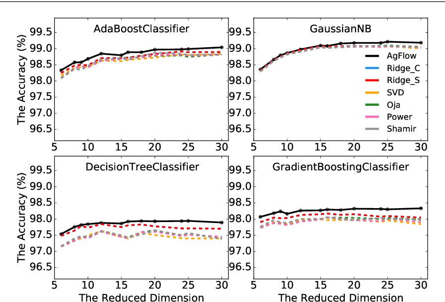 Figure 3 for AgFlow: Fast Model Selection of Penalized PCA via Implicit Regularization Effects of Gradient Flow