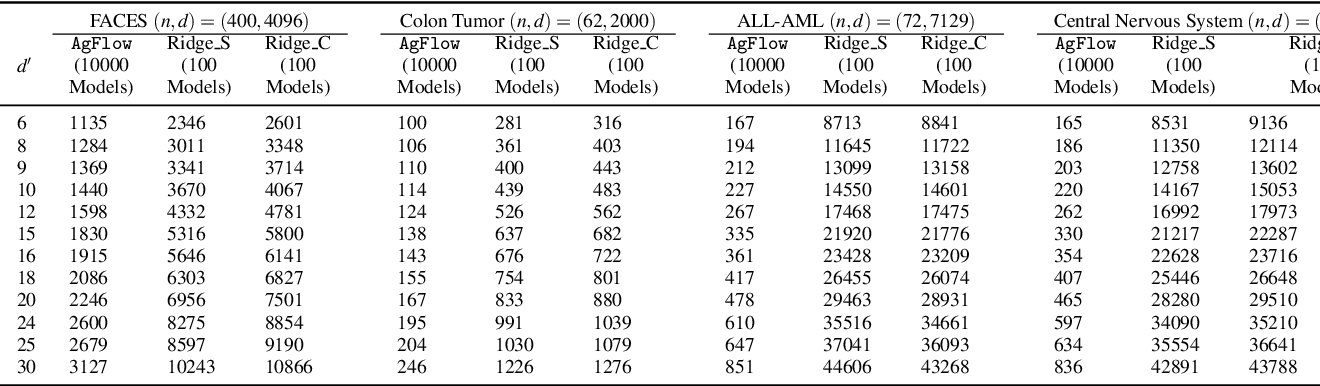 Figure 4 for AgFlow: Fast Model Selection of Penalized PCA via Implicit Regularization Effects of Gradient Flow