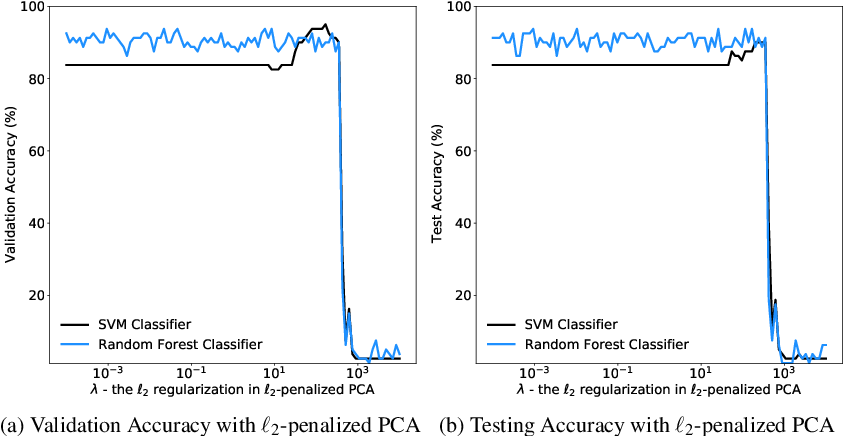 Figure 1 for AgFlow: Fast Model Selection of Penalized PCA via Implicit Regularization Effects of Gradient Flow