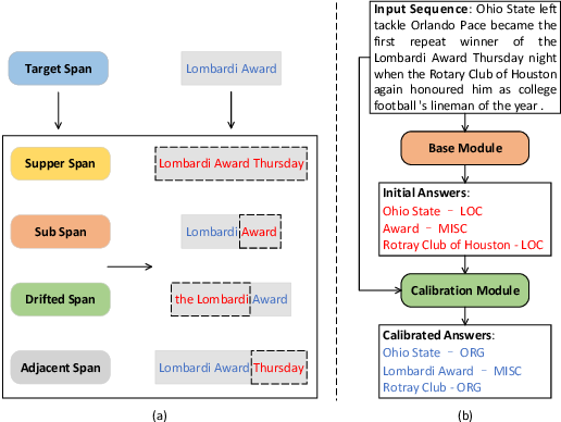 Figure 1 for CalibreNet: Calibration Networks for Multilingual Sequence Labeling