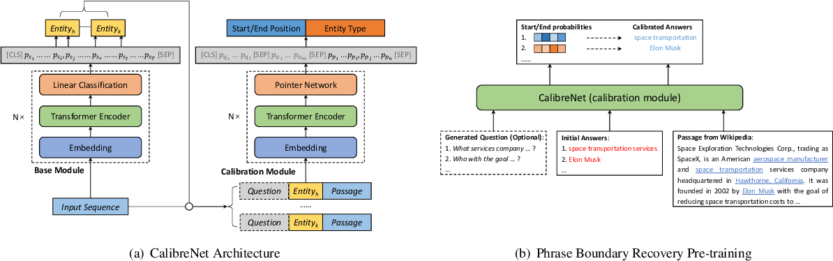 Figure 3 for CalibreNet: Calibration Networks for Multilingual Sequence Labeling