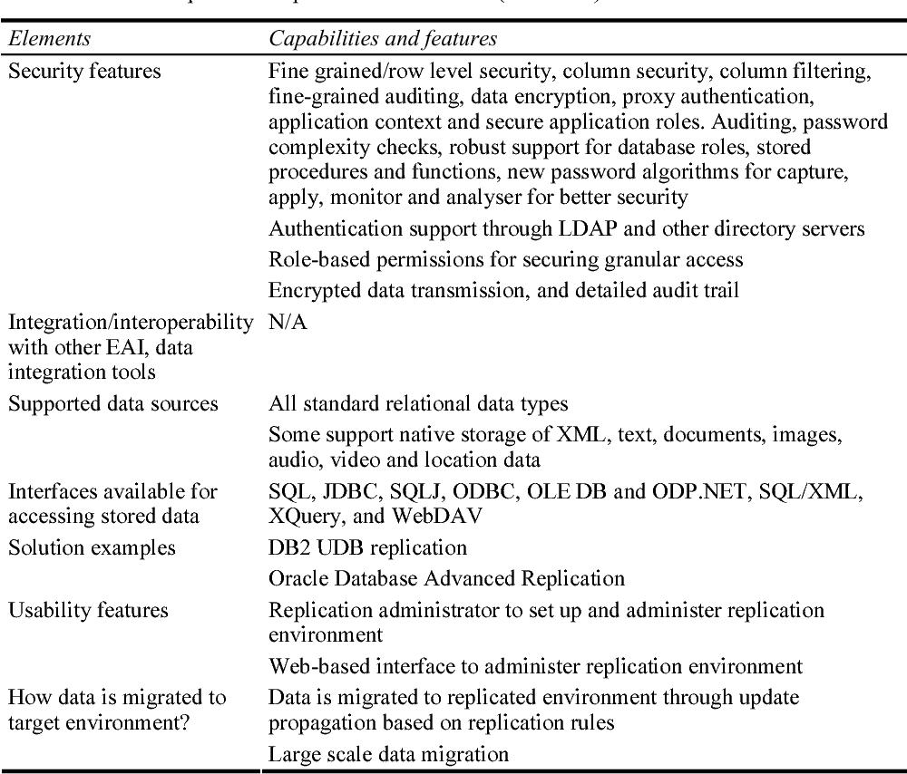 Table 2 from Leveraging organisation data through EII, ETL