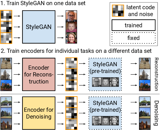 Figure 1 for One Model to Reconstruct Them All: A Novel Way to Use the Stochastic Noise in StyleGAN