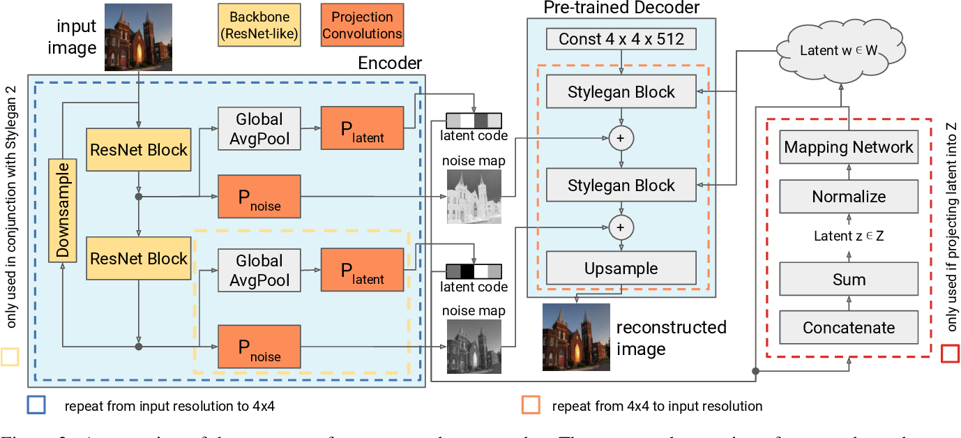 Figure 3 for One Model to Reconstruct Them All: A Novel Way to Use the Stochastic Noise in StyleGAN