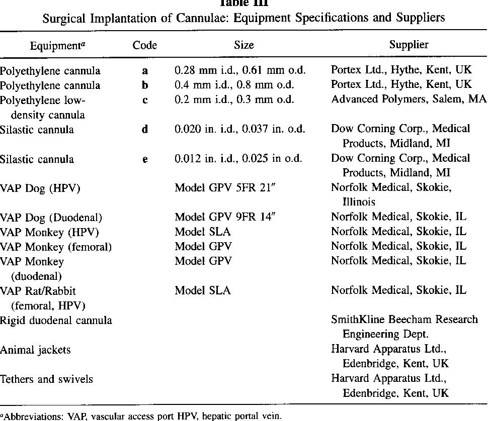 Models for Assessing Drug Absorption and Metabolism