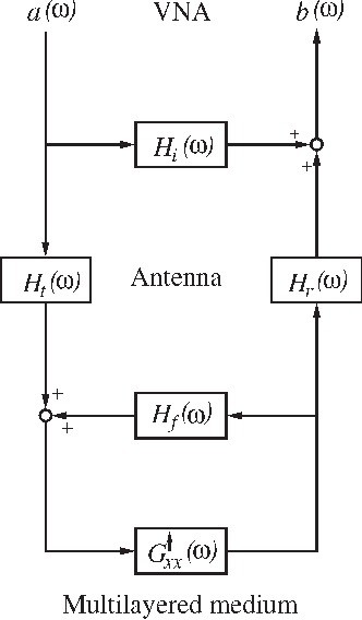 block diagram representing the radar-antenna–multilayered medium system  modeled