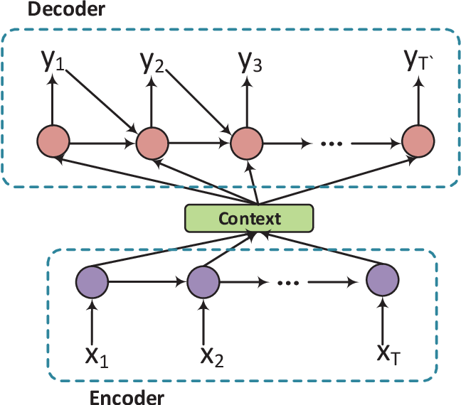 Figure 3 for A Survey on Dialogue Systems: Recent Advances and New Frontiers