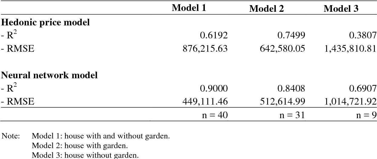 Table 4 from House Price Prediction: Hedonic Price Model vs