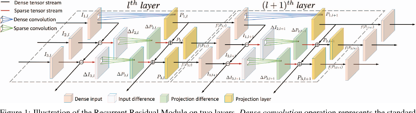 Figure 1 for Recurrent Residual Module for Fast Inference in Videos
