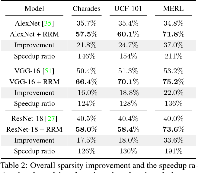 Figure 3 for Recurrent Residual Module for Fast Inference in Videos