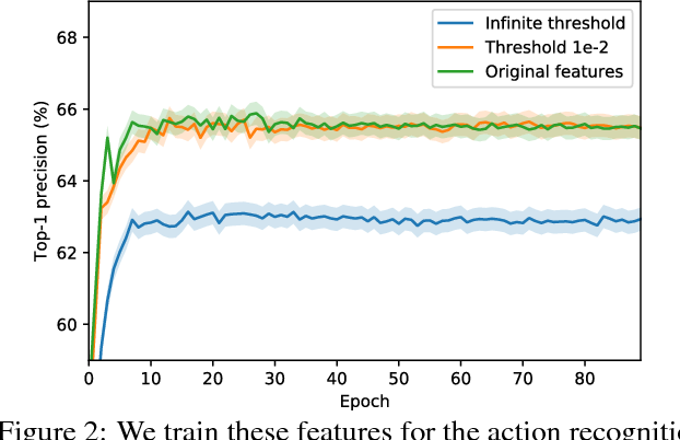 Figure 4 for Recurrent Residual Module for Fast Inference in Videos