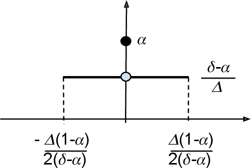 Figure 1 for Optimal Noise-Adding Mechanism in Additive Differential Privacy