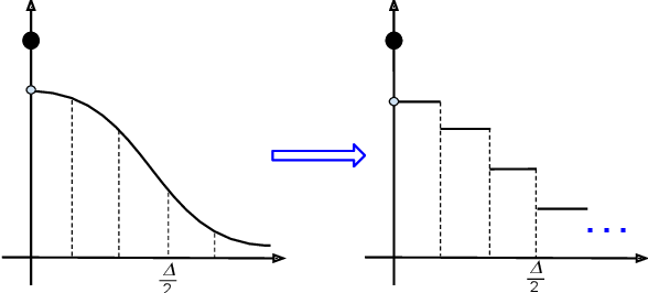 Figure 3 for Optimal Noise-Adding Mechanism in Additive Differential Privacy