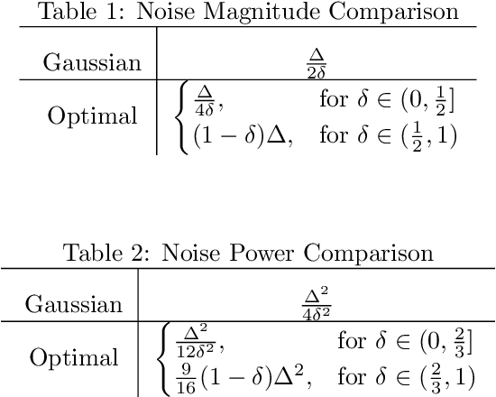 Figure 2 for Optimal Noise-Adding Mechanism in Additive Differential Privacy