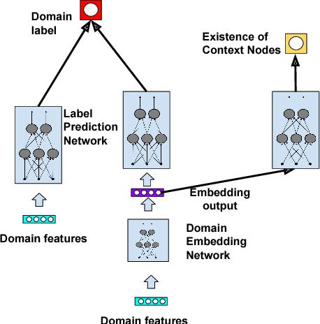 PDF] Semisupervised Learning on Heterogeneous Graphs and its