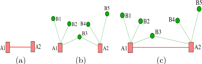 Figure 2 for Optimal Placement and Patrolling of Autonomous Vehicles in Visibility-Based Robot Networks