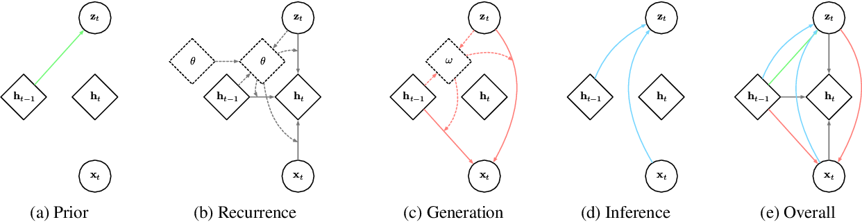 Figure 1 for Variational Hyper RNN for Sequence Modeling