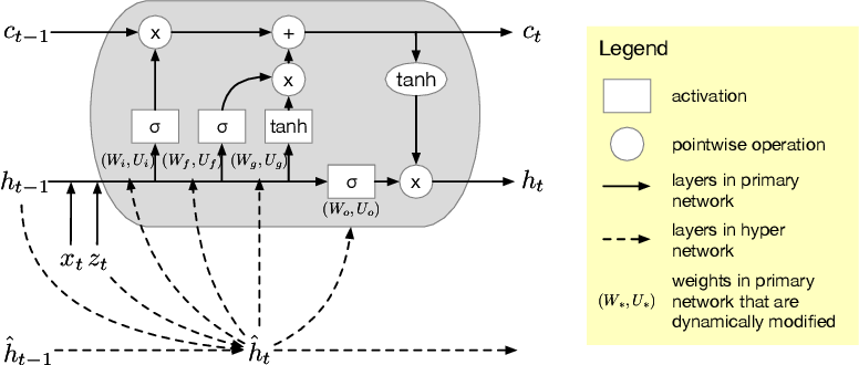 Figure 3 for Variational Hyper RNN for Sequence Modeling
