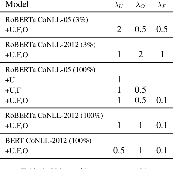 Figure 2 for Structured Tuning for Semantic Role Labeling