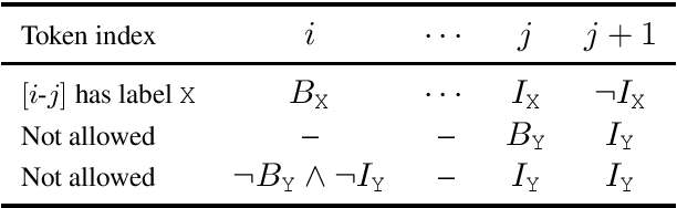 Figure 3 for Structured Tuning for Semantic Role Labeling