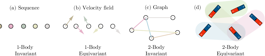 Figure 1 for UNiTE: Unitary N-body Tensor Equivariant Network with Applications to Quantum Chemistry