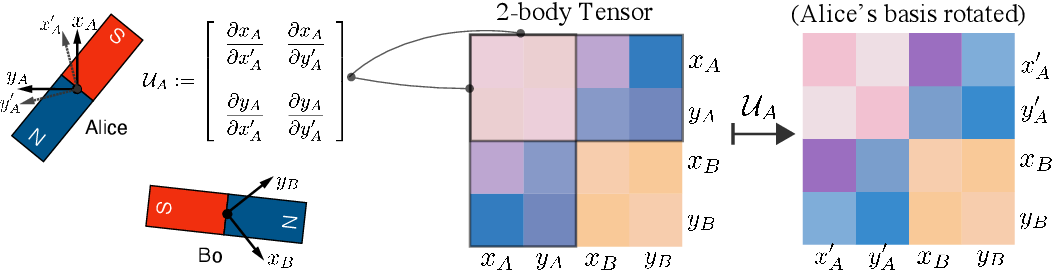 Figure 3 for UNiTE: Unitary N-body Tensor Equivariant Network with Applications to Quantum Chemistry