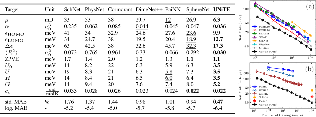 Figure 2 for UNiTE: Unitary N-body Tensor Equivariant Network with Applications to Quantum Chemistry