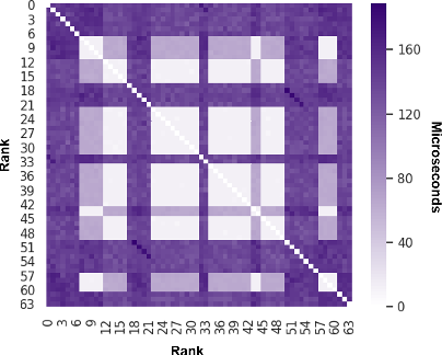 Figure 2 for Cloud Collectives: Towards Cloud-aware Collectives forML Workloads with Rank Reordering